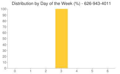 Distribution By Day 626-943-4011